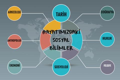 Sosyal Bilimler Köyü Projesi